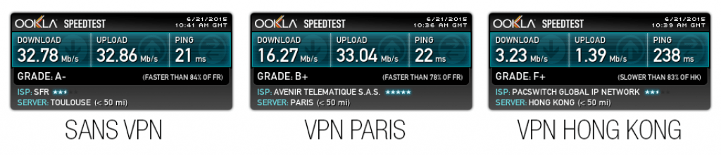 Test de débit fournisseur de vpn : AirVPN