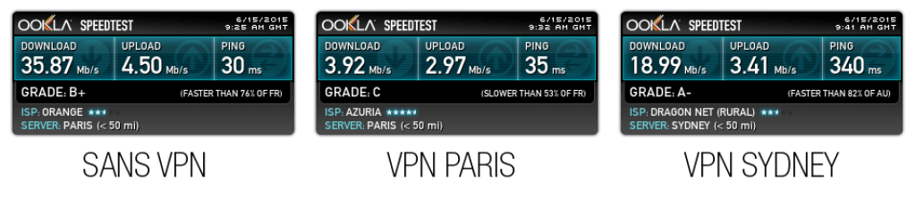 Test de débit Hide My Ass, VPN Paris, VPN Syndey. VDSL2 Orange